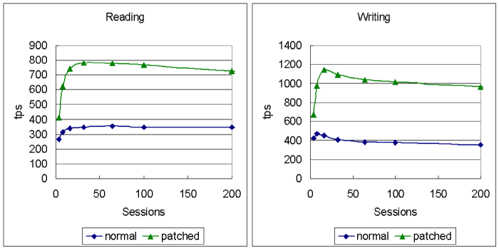 The performance effects of new patches mohammed sameer 39 s for Show buffer pool size