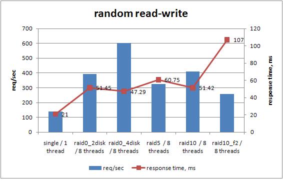 random read-write