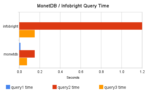 MonetDB vs Infobright Query Time