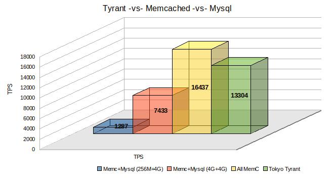 Tyrant -vs- memcached