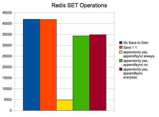 Redis SET Operations