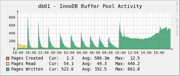 db01-buffer-pool-act-1d