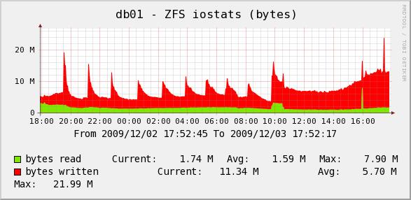 db01-zfs-iostat-1d