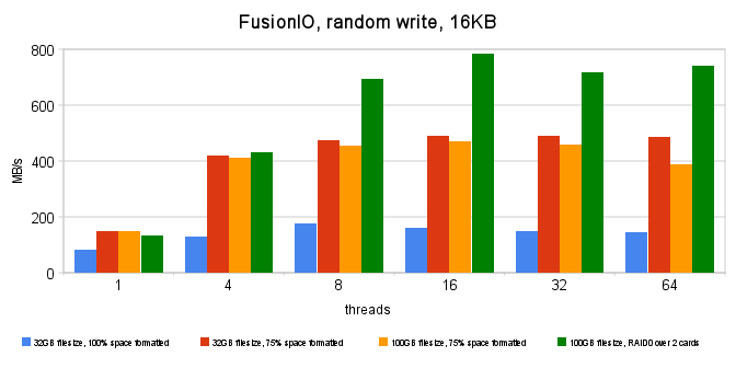 fusionio,_random_write,_16kb