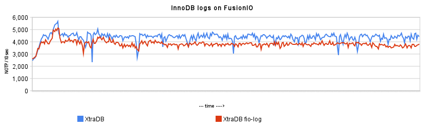 innodb_logs_on_fusionio