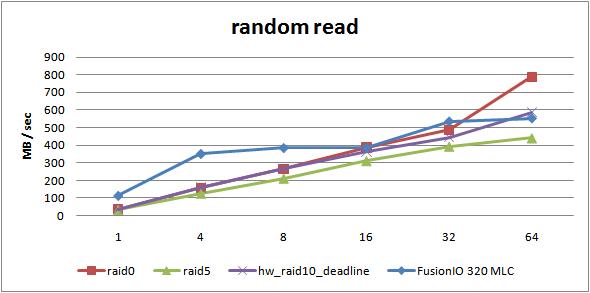 rand-read