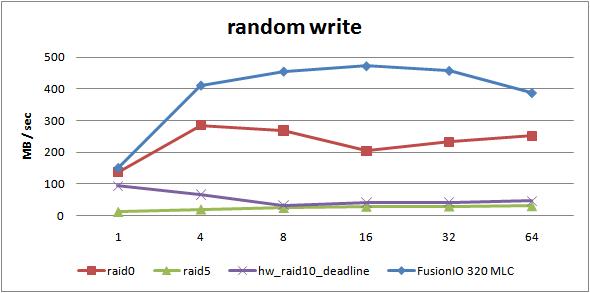 rand-write