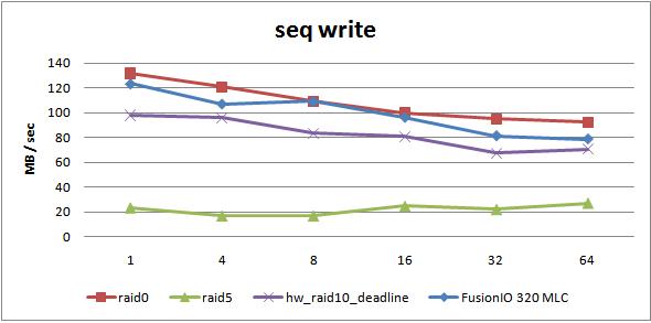 seq-write