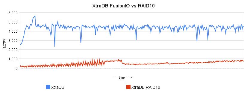 xtradb_fusionio_vs_raid10