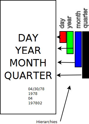 Sample date hierarchy, showing quarter, month, year and day hierarchies.