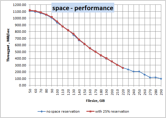 Ssd free space and write performance percona database performance the system specification and used scripts you can see on benchmark wiki fandeluxe Gallery