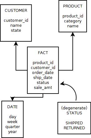 Star schema with degenerate dimension