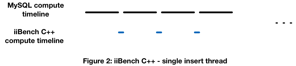 Mysql Insert Performance With Iibench Python Client