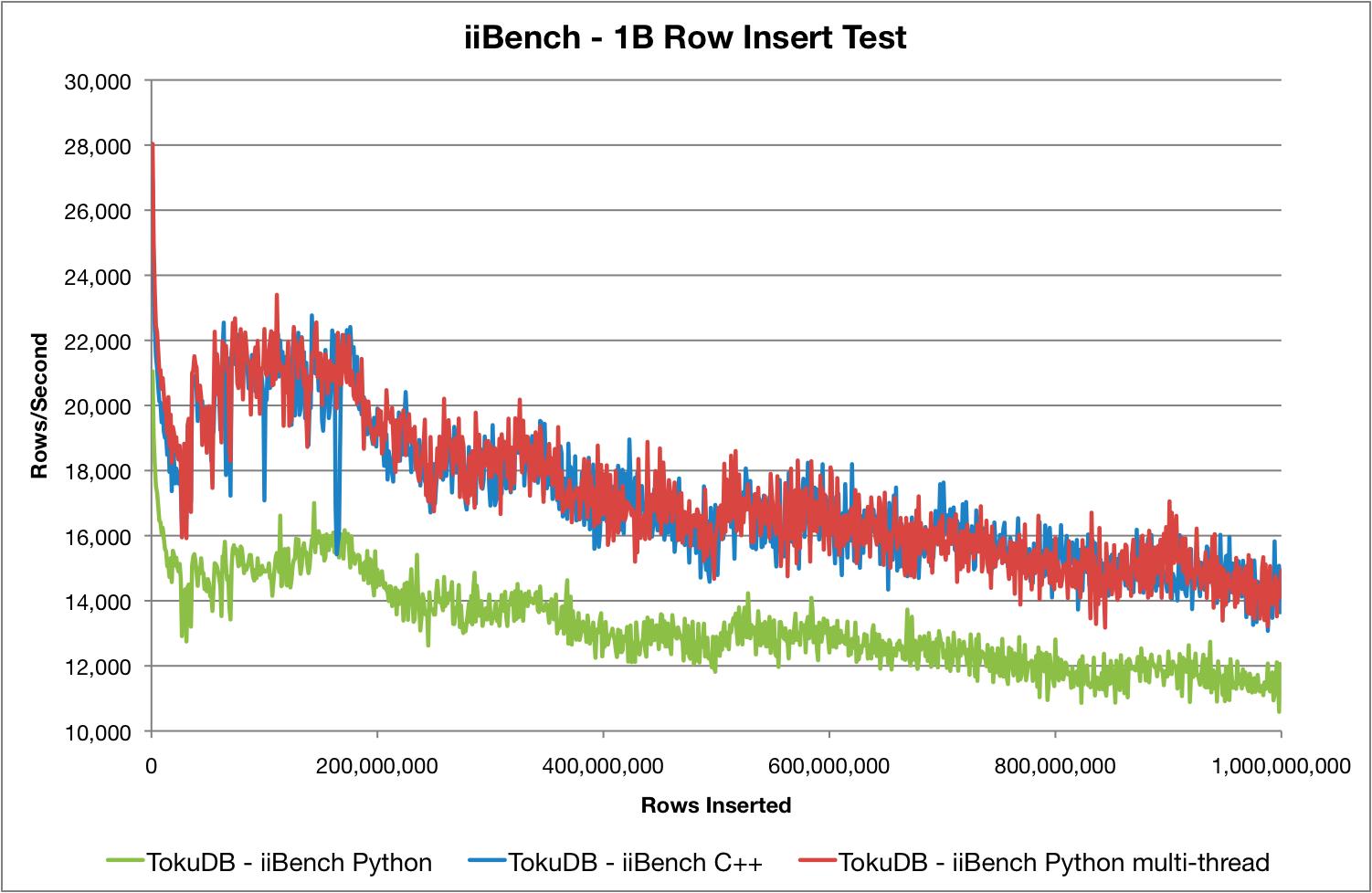 MySQL insert performance with iiBench Python client