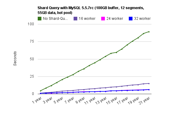 Graph shows shard query is more scalable than regular MySQL