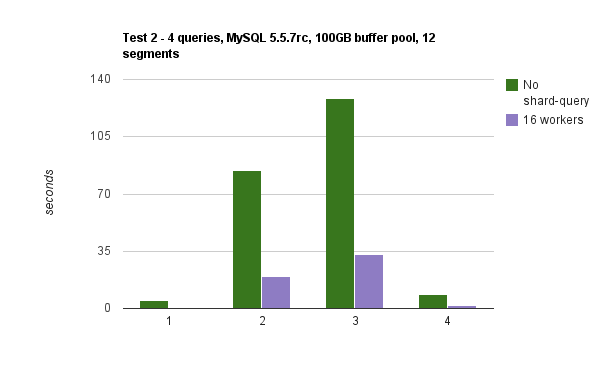 Comparing the performance of four queries at 16 workers