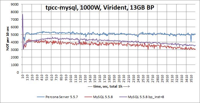 Mysql 5 5 8 And Percona Server On Fast Flash Card