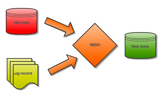 how innodb handles redo logging percona database performance blog
