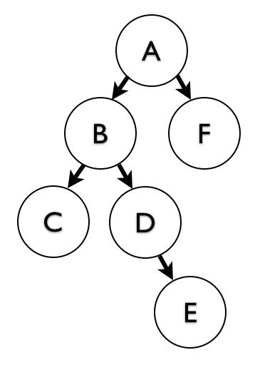Moving Subtrees in Closure Table Hierarchies - Percona