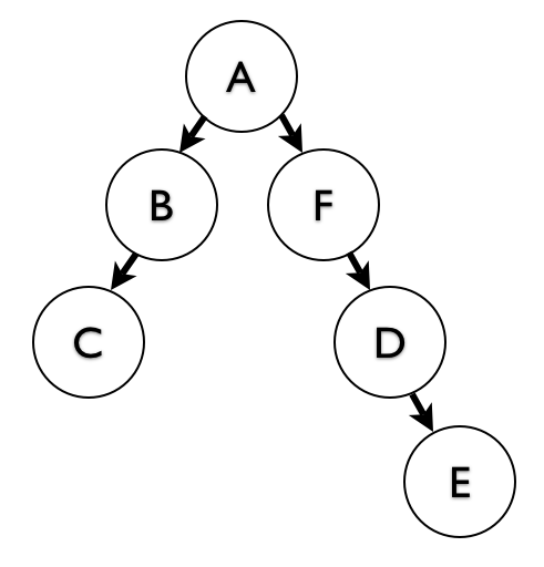 Moving Subtrees in Closure Table Hierarchies - Percona Database