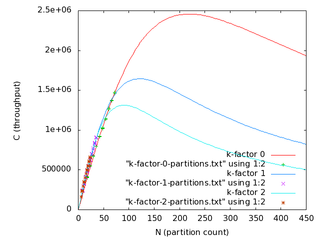 Actual and modeled results with partitions for k-factors 0, 1, and 2