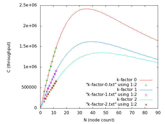 Actual and modeled results for k-factors 0, 1, and 2