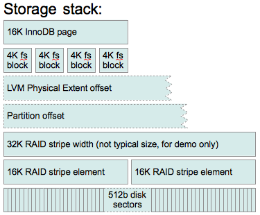 Aligning IO on a hard disk RAID – the Theory - Percona Database