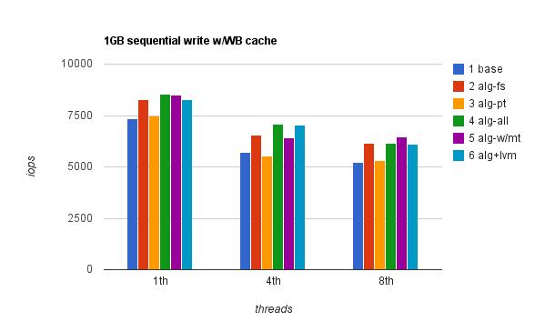 1GB seqwr WB cache