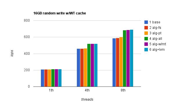 16 rndwr WT cache