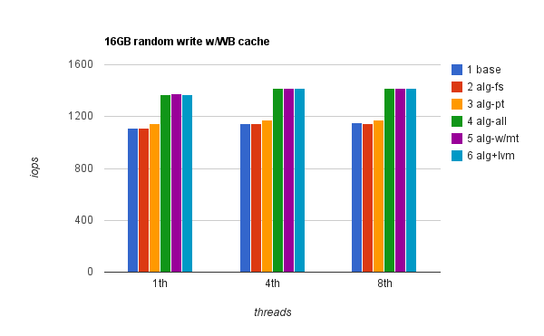 Aligning IO on a hard disk RAID – the Benchmarks - Percona Database