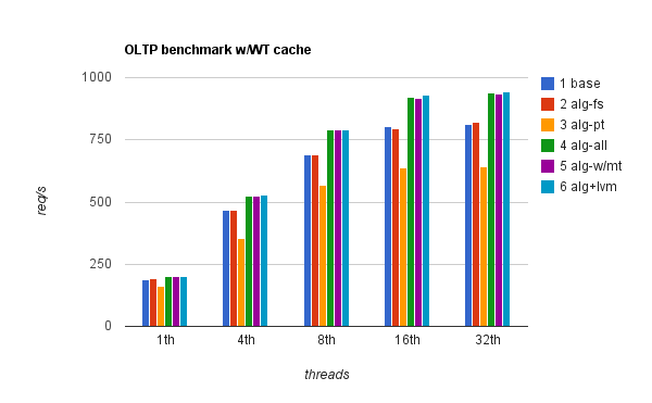 sysbench OLTP 20M rows, WT cache