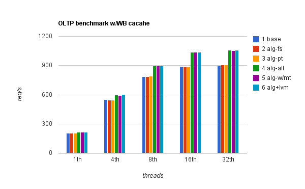 sysbench OLTP 20M rows, WB cache