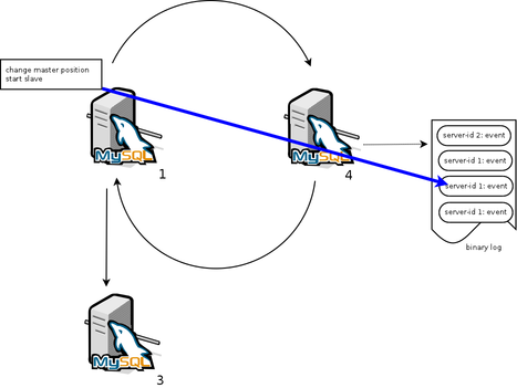 Snapshot Isolation In Sql Serer in addition Infinite Replication Loop together with Infinite Replication Loop likewise 2001 Vw Jetta Vr6 Cooling System Diagram Besides 2004 Vw Passat Vacuum as well 10343. on database server diagram