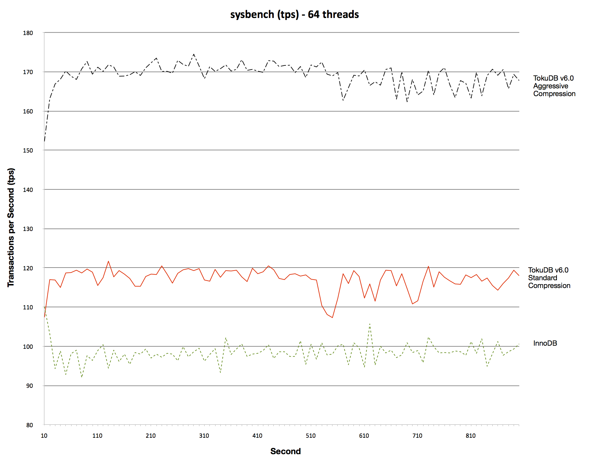 Sysbench performance with different compressors