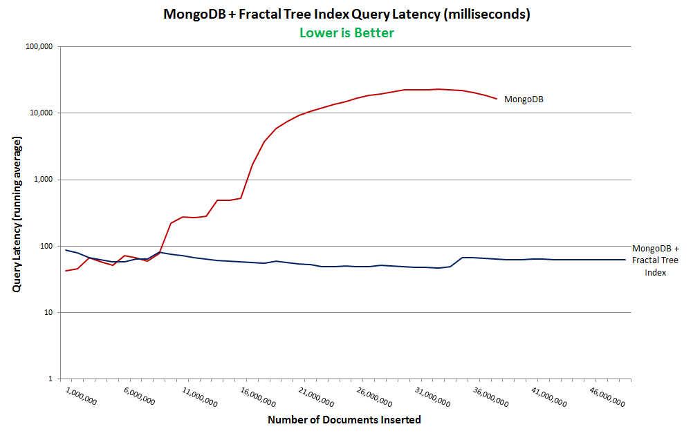 268x Query Performance Increase for MongoDB with Fractal Tree