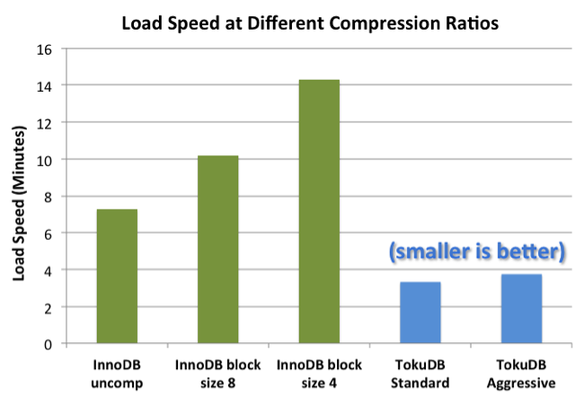 compression speed graph