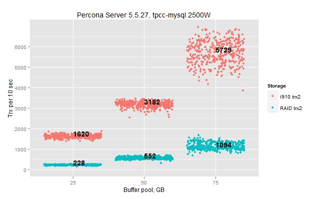 Intel SSD 910 vs HDD RAID in tpcc-mysql benchmark - Percona