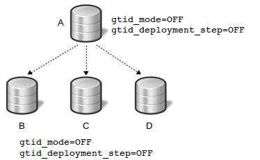 GTID replication