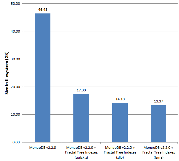 MongoDB + Fractal Tree Indexes = High Compression - Percona Database