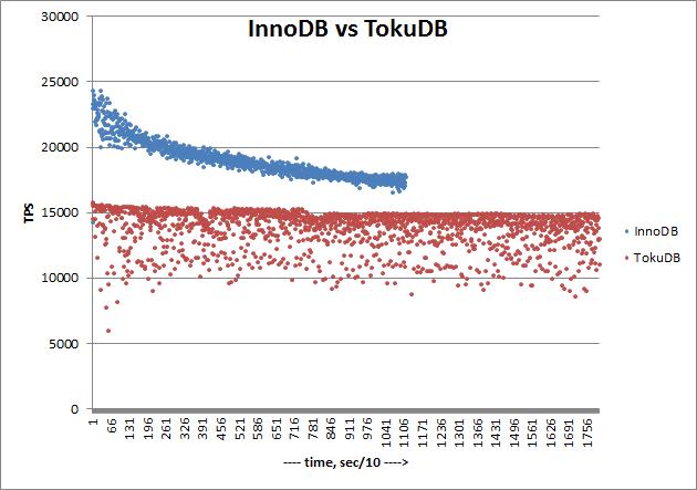 TokuDB-1