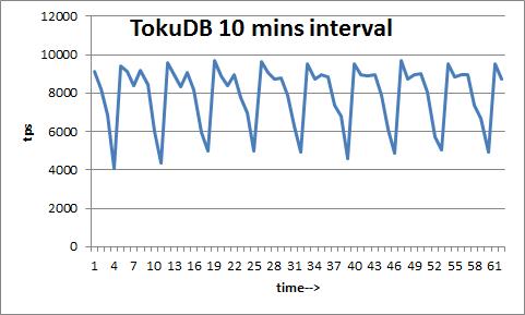TokuDB-3