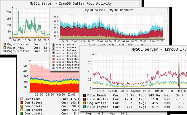 cacti-graph-set, Percona Monitoring Plugins 1.0.5