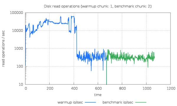 Disk read I/O for chunk 1 followed by 2 - MySQL buffer pool