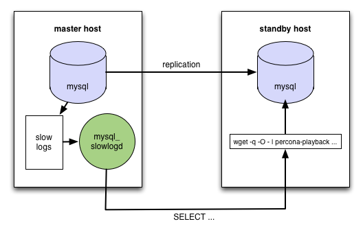 Diagram of playback architecture - MySQL buffer pool