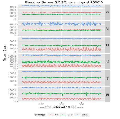 tpcc-mysql-devicecompare