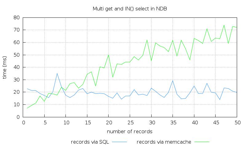 ndb memcache multi-get benchmark