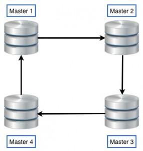 Multi master replication