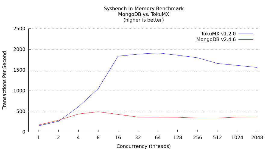 sysbench-in-memory-tps