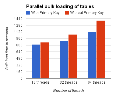Parallel Bulk Loading of Tables