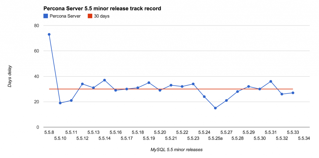 Percona Server 5.5 minor releases compared to MySQL 5.5 minor releases